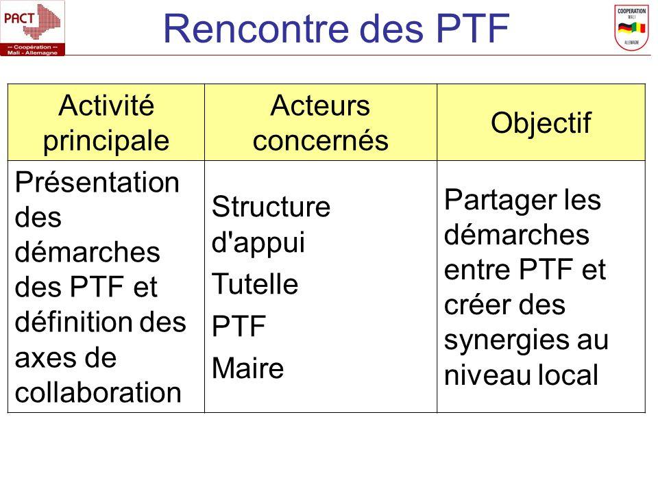 Rencontre des PTF Activité principale Acteurs concernés Objectif