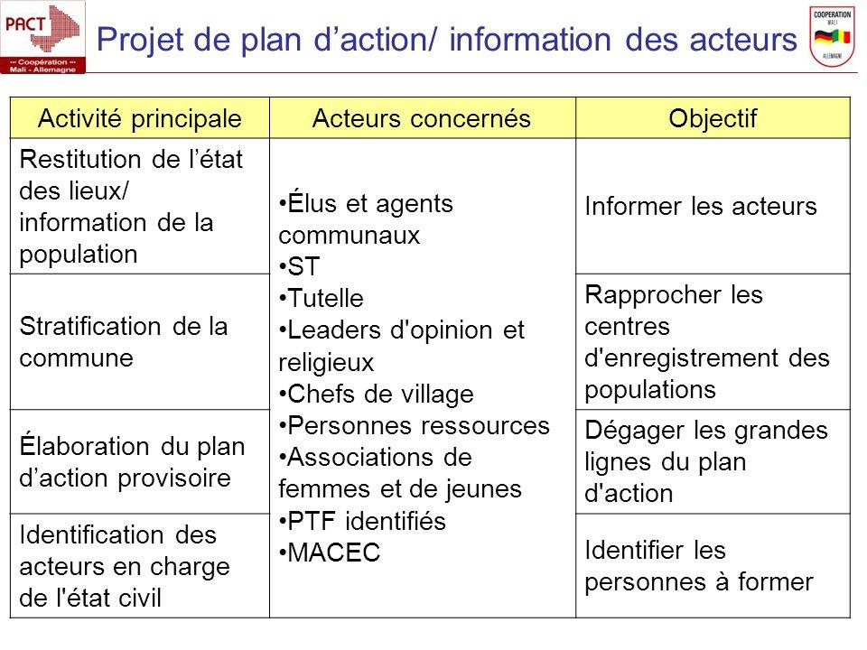 Projet de plan d'action/ information des acteurs