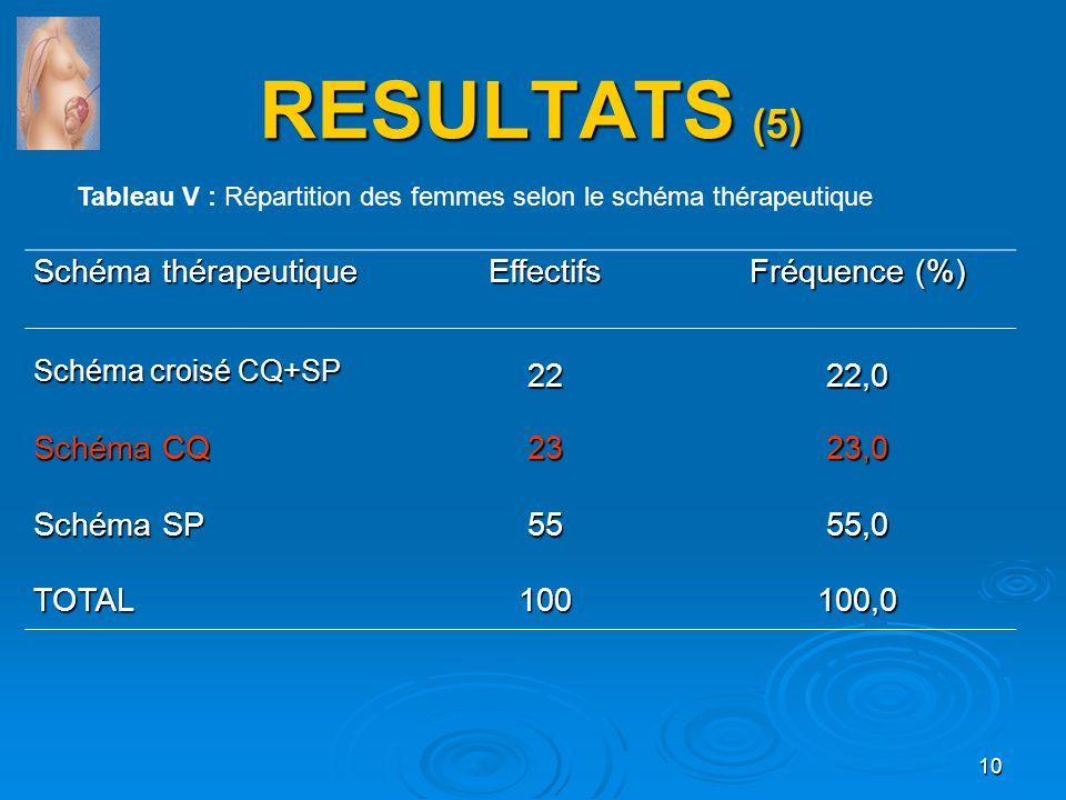 RESULTATS (5) Schéma thérapeutique Effectifs Fréquence (%) 22 22,0