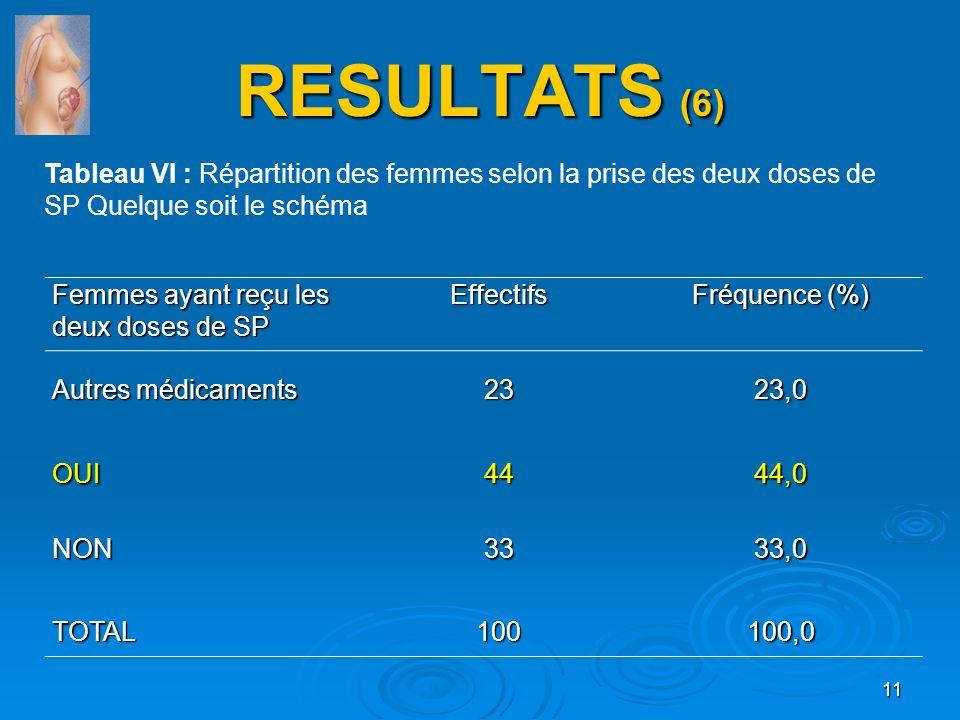 RESULTATS (6) Tableau VI : Répartition des femmes selon la prise des deux doses de SP Quelque soit le schéma.