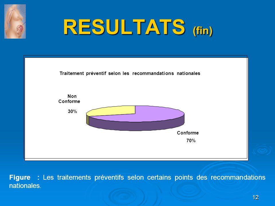 RESULTATS (fin) Traitement préventif selon les recommandations nationales. Conforme. 70% Non. 30%