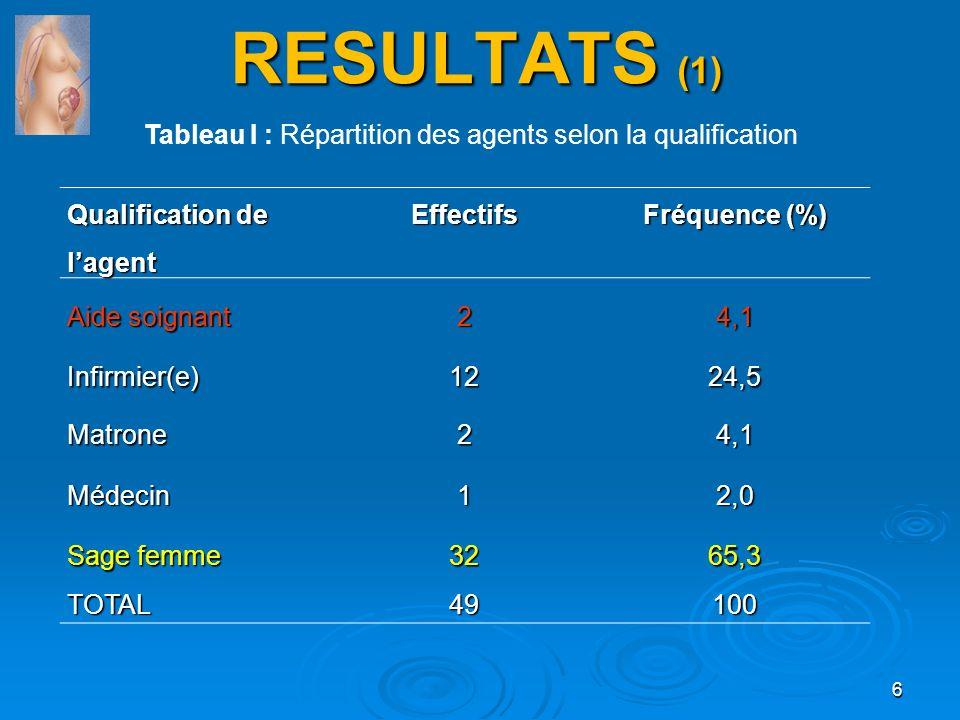 RESULTATS (1) Tableau I : Répartition des agents selon la qualification. Qualification de l'agent.