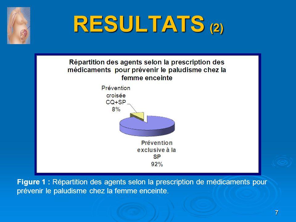 RESULTATS (2) Figure 1 : Répartition des agents selon la prescription de médicaments pour prévenir le paludisme chez la femme enceinte.