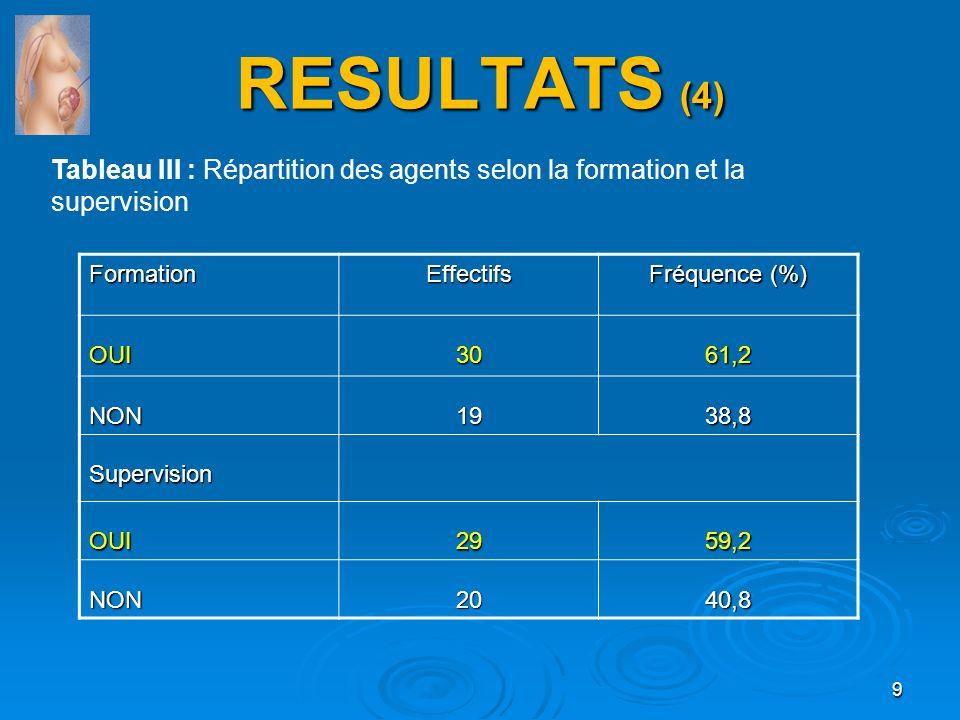 RESULTATS (4) Tableau III : Répartition des agents selon la formation et la supervision. Formation.
