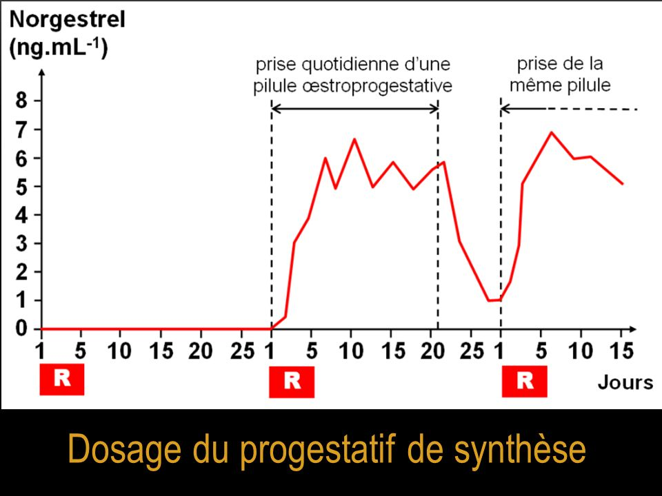 Dosage du progestatif de synthèse