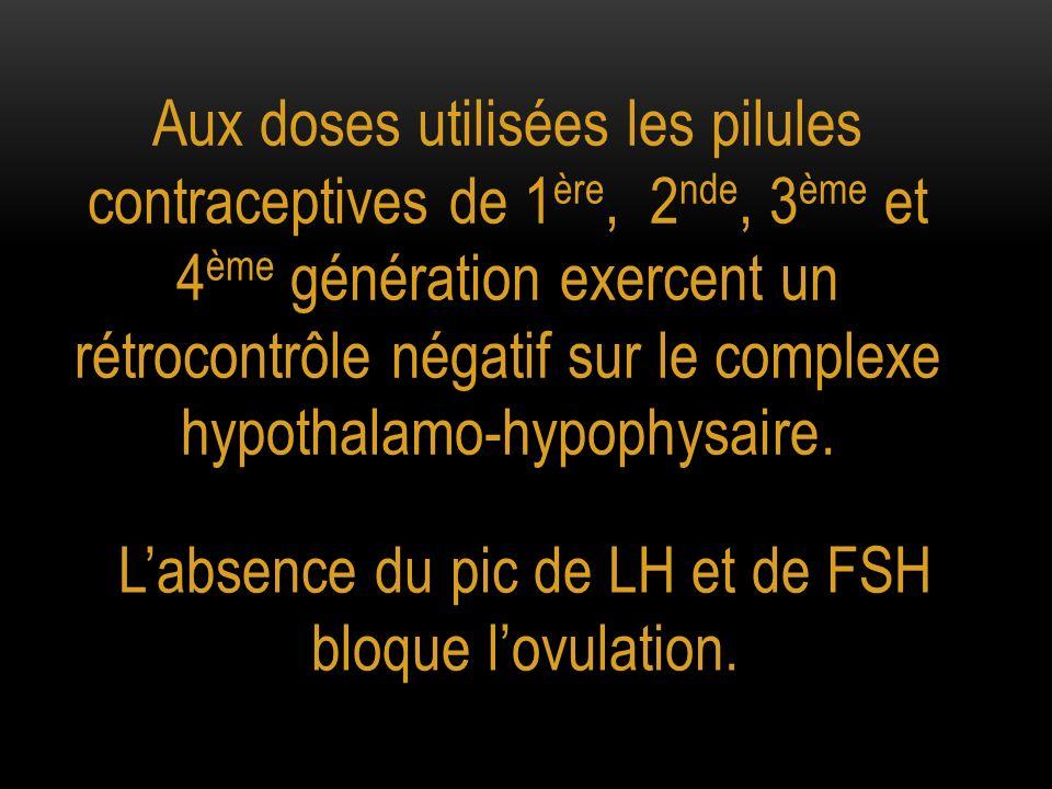 L'absence du pic de LH et de FSH bloque l'ovulation.