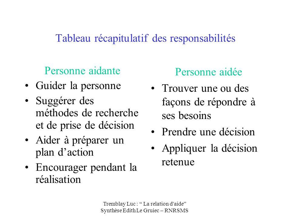 Tableau récapitulatif des responsabilités
