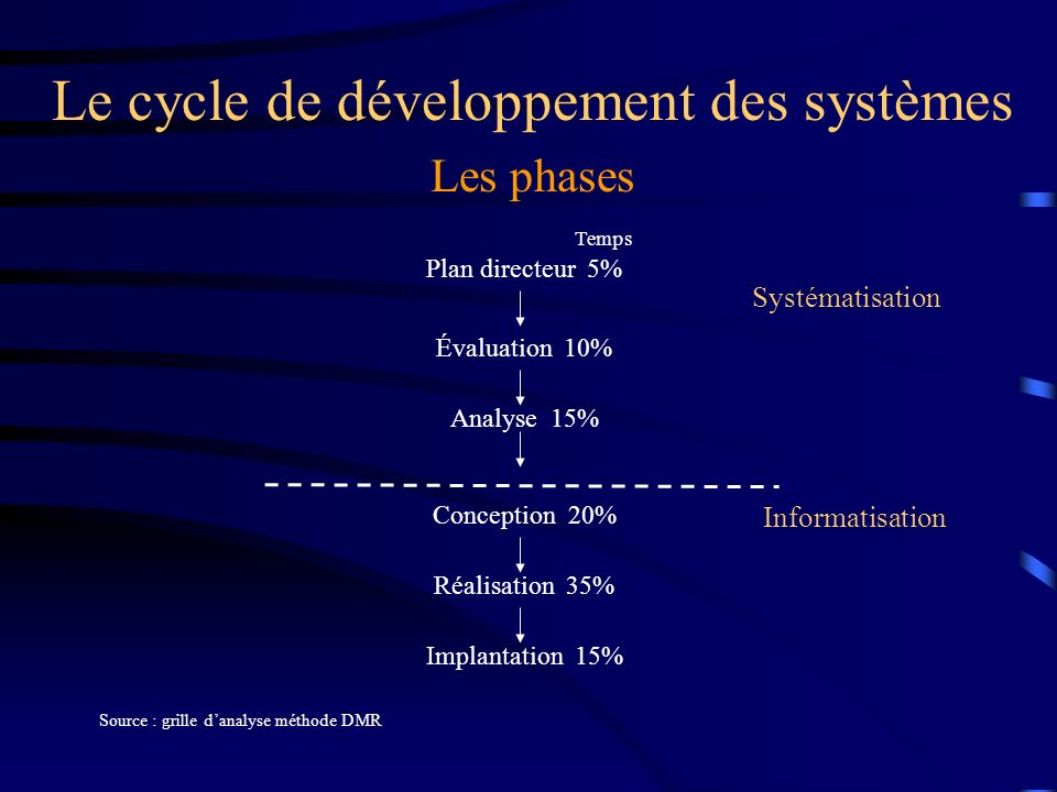 Le cycle de développement des systèmes