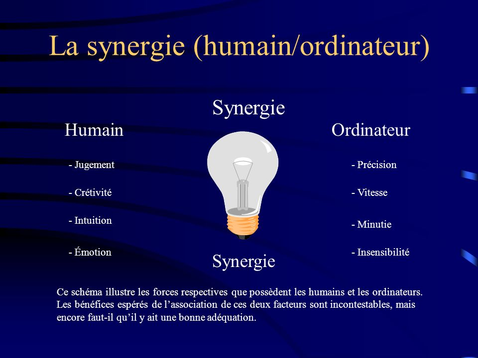 La synergie (humain/ordinateur)