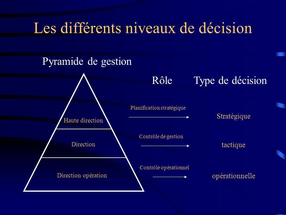 Les différents niveaux de décision