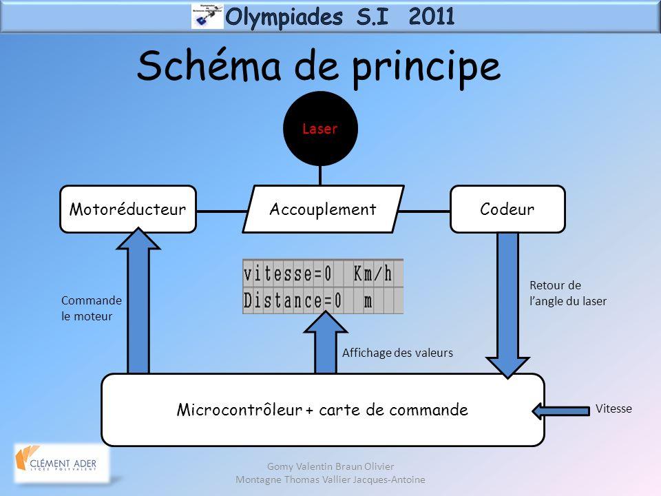 Schéma de principe Olympiades S.I 2011 Laser Motoréducteur