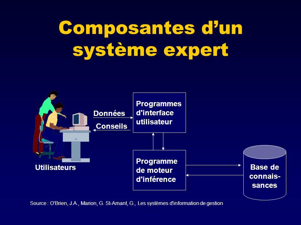 Composantes d'un système expert
