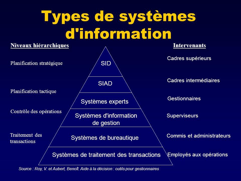 Types de systèmes d information