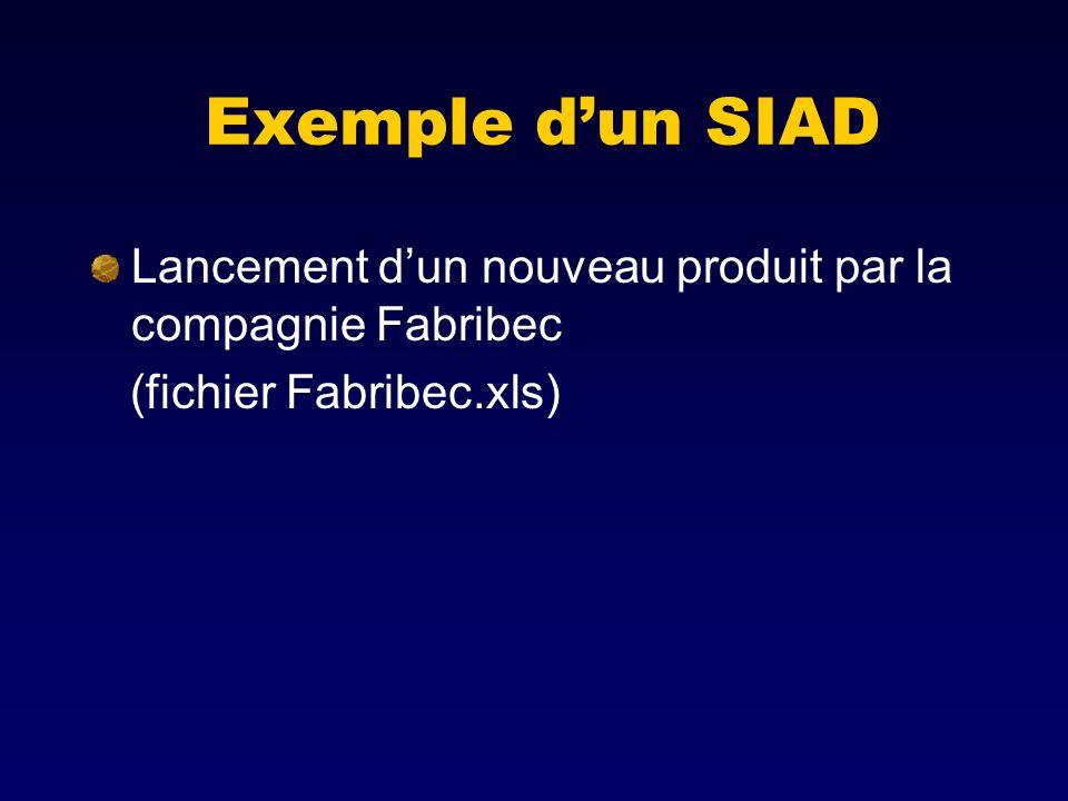 Exemple d'un SIAD Lancement d'un nouveau produit par la compagnie Fabribec (fichier Fabribec.xls)
