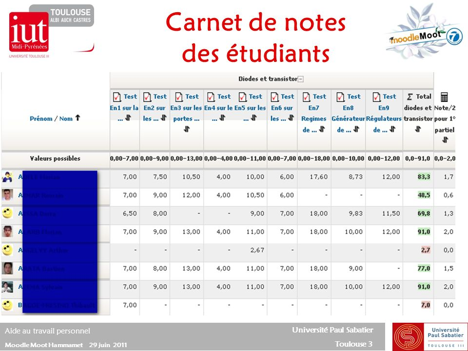 Carnet de notes des étudiants