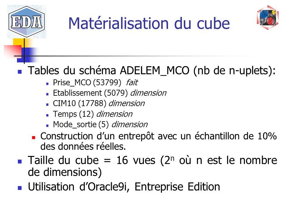Matérialisation du cube