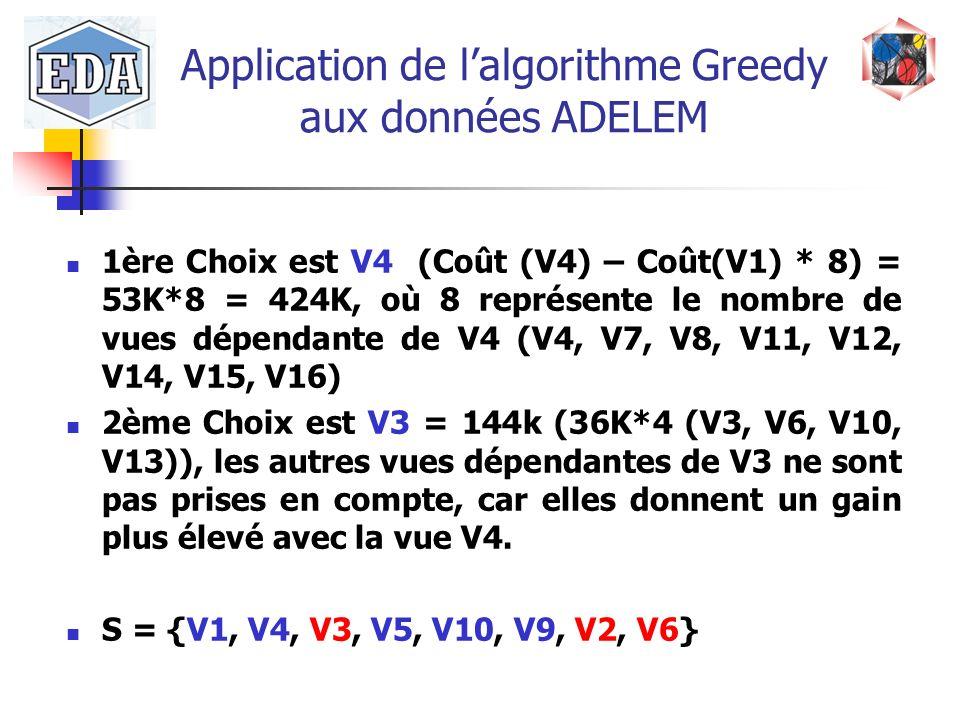 Application de l'algorithme Greedy aux données ADELEM