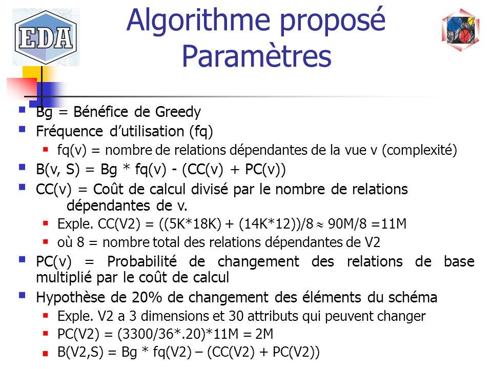 Algorithme proposé Paramètres