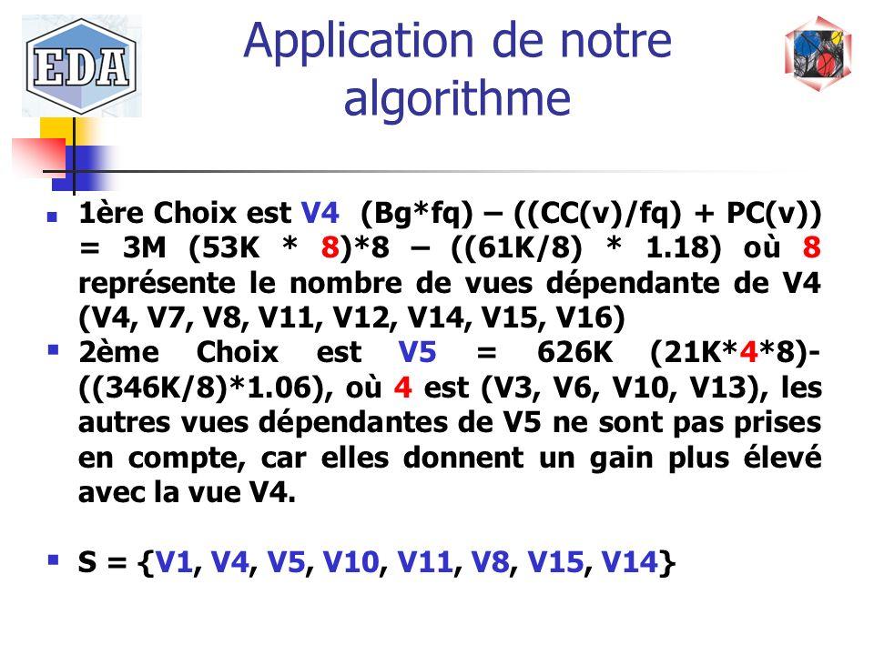 Application de notre algorithme