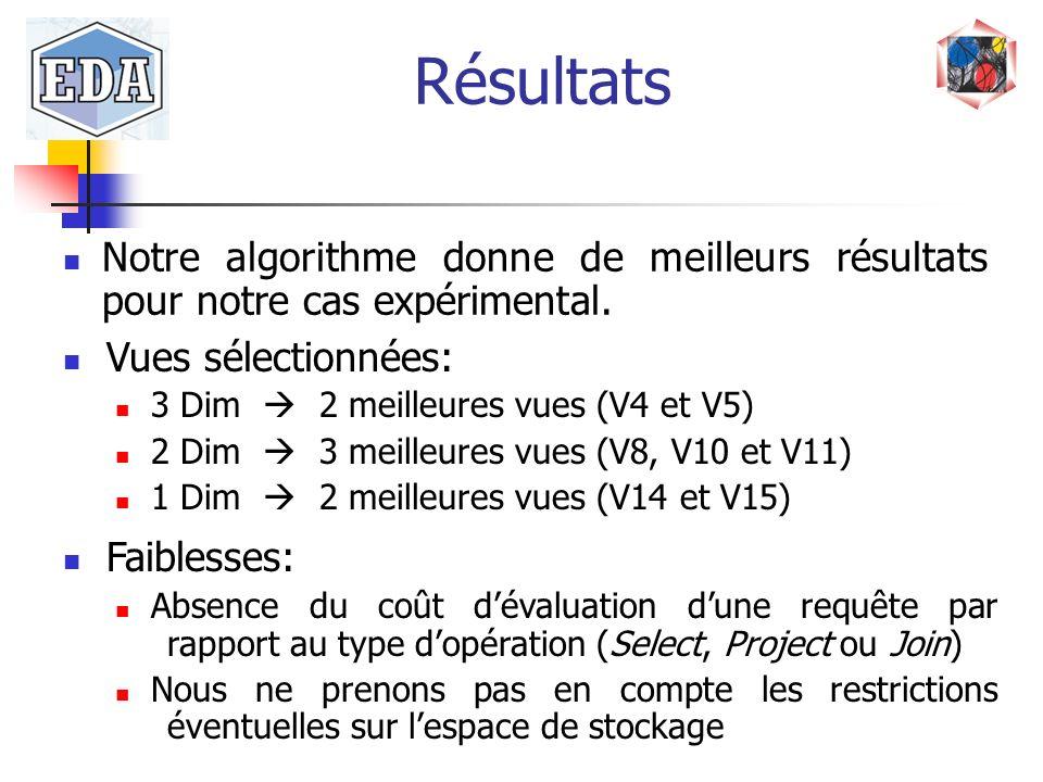 Résultats Notre algorithme donne de meilleurs résultats pour notre cas expérimental. Vues sélectionnées: