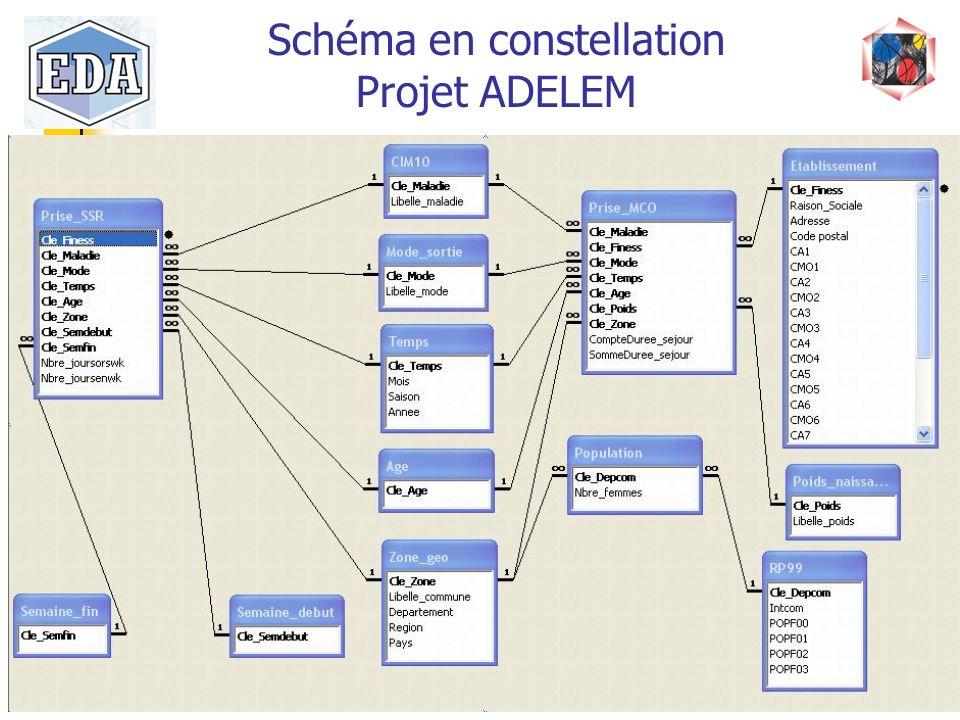 Schéma en constellation Projet ADELEM