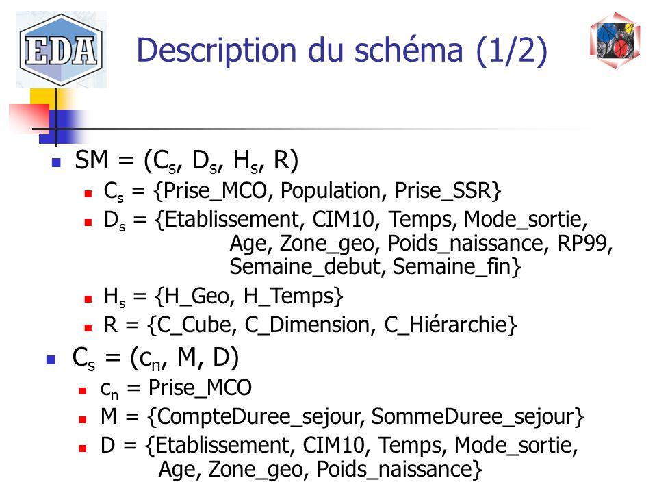 Description du schéma (1/2)