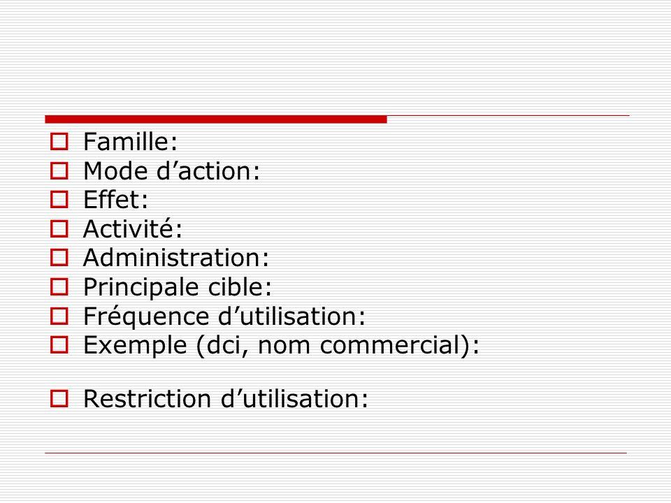 Famille: Mode d'action: Effet: Activité: Administration: Principale cible: Fréquence d'utilisation: