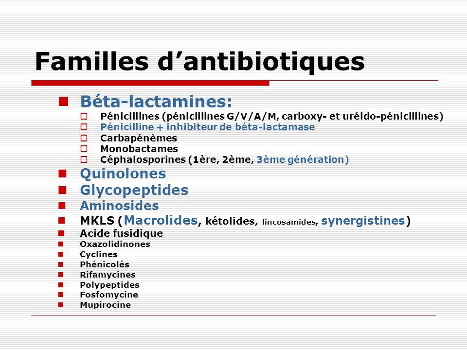 Familles d'antibiotiques