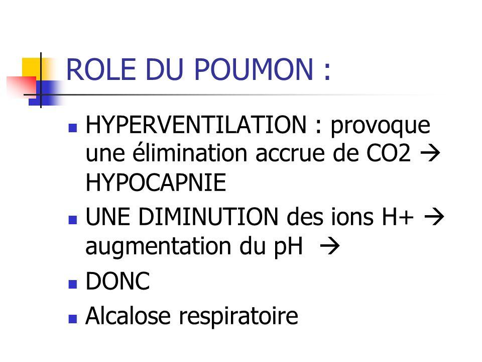 ROLE DU POUMON : HYPERVENTILATION : provoque une élimination accrue de CO2  HYPOCAPNIE. UNE DIMINUTION des ions H+  augmentation du pH 