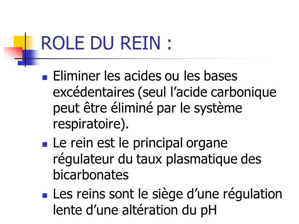 ROLE DU REIN : Eliminer les acides ou les bases excédentaires (seul l'acide carbonique peut être éliminé par le système respiratoire).