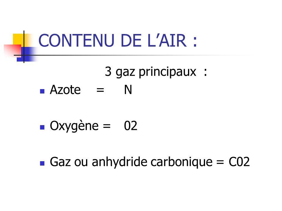 CONTENU DE L'AIR : 3 gaz principaux : Azote = N Oxygène = 02