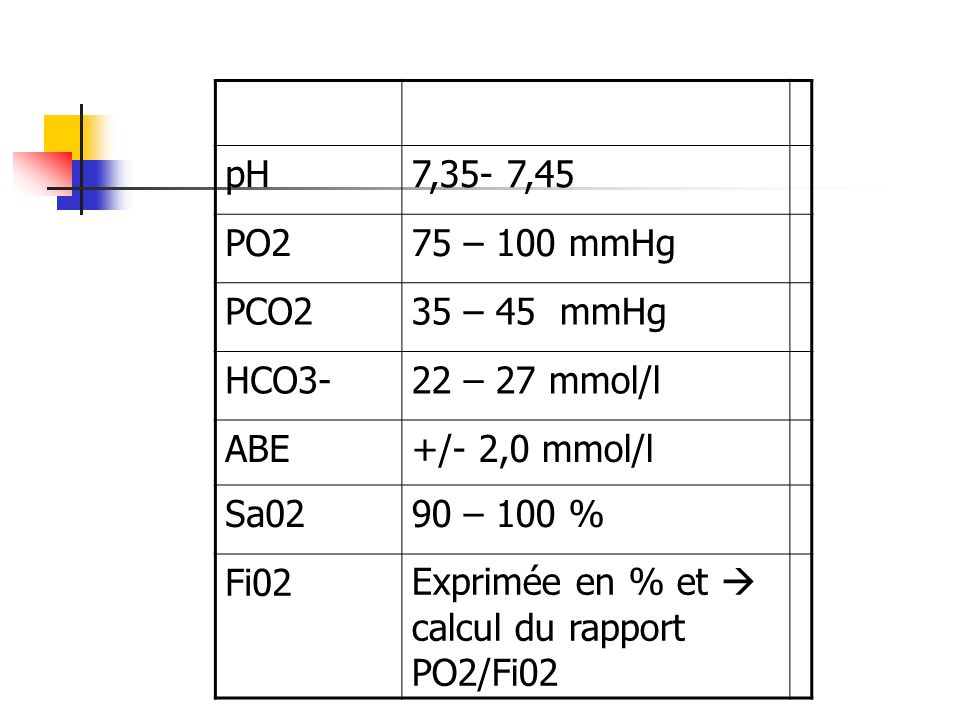 pH 7,35- 7,45. PO2. 75 – 100 mmHg. PCO2. 35 – 45 mmHg. HCO3- 22 – 27 mmol/l. ABE. +/- 2,0 mmol/l.