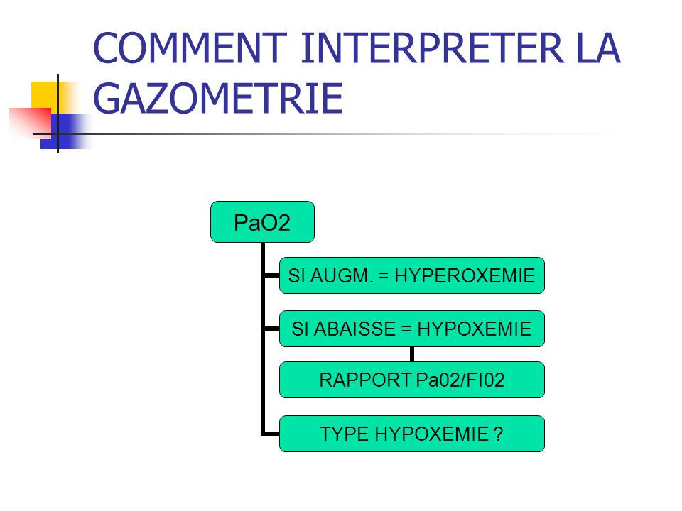 COMMENT INTERPRETER LA GAZOMETRIE