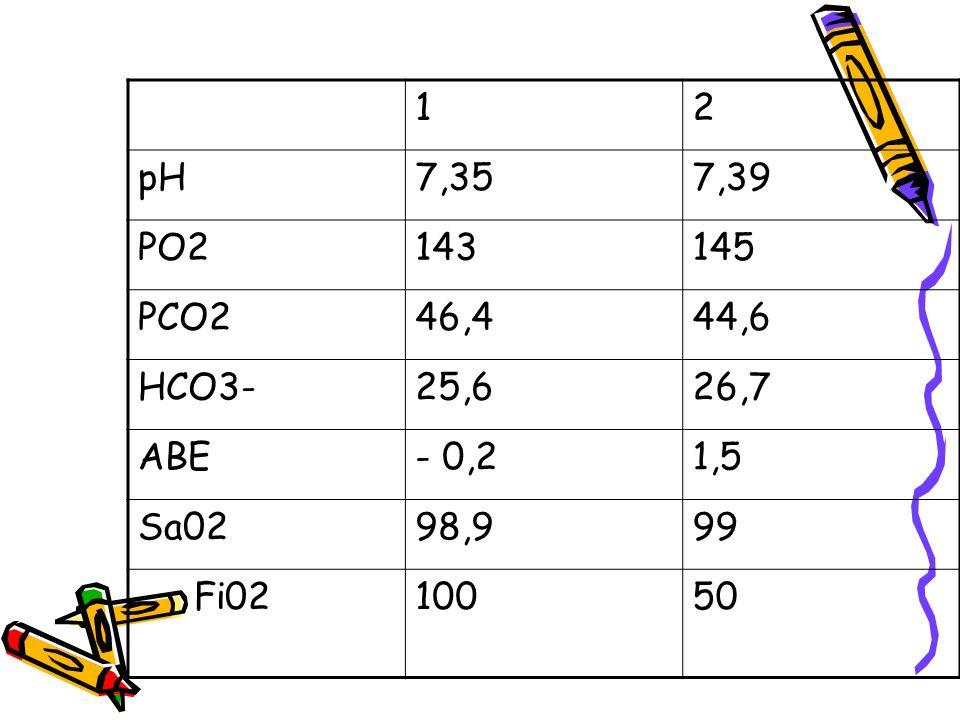 1 2 pH 7,35 7,39 PO2 143 145 PCO2 46,4 44,6 HCO3- 25,6 26,7 ABE - 0,2 1,5 Sa02 98,9 99 Fi02 100 50