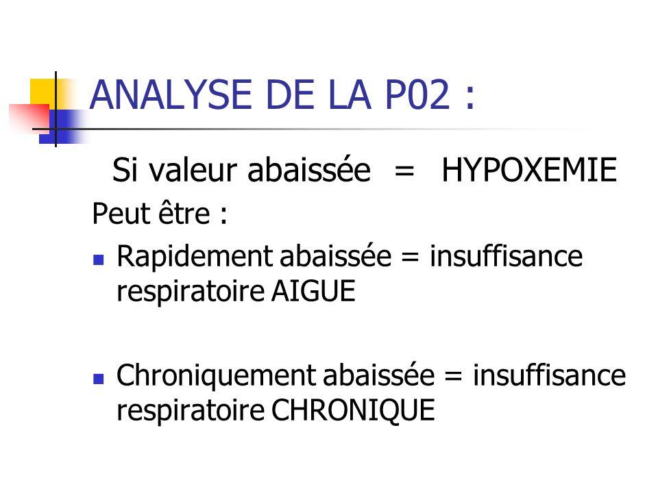 Si valeur abaissée = HYPOXEMIE
