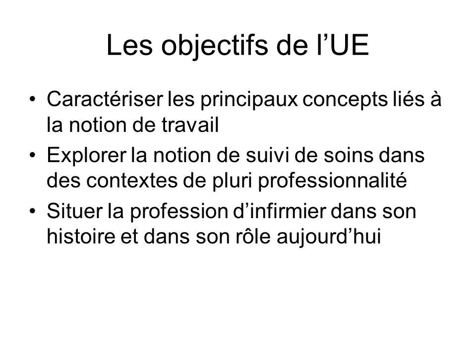 Les objectifs de l'UE Caractériser les principaux concepts liés à la notion de travail.