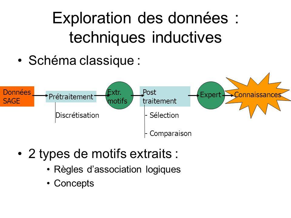 Exploration des données : techniques inductives