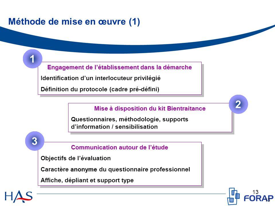 1 2 3 Méthode de mise en œuvre (1)
