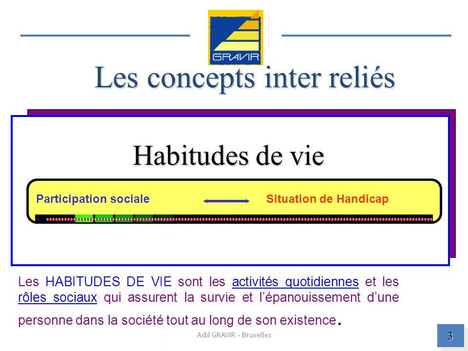 Les concepts inter reliés