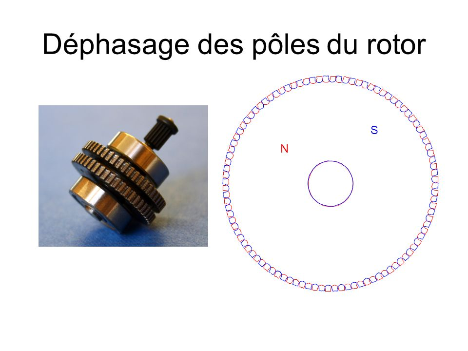 Déphasage des pôles du rotor