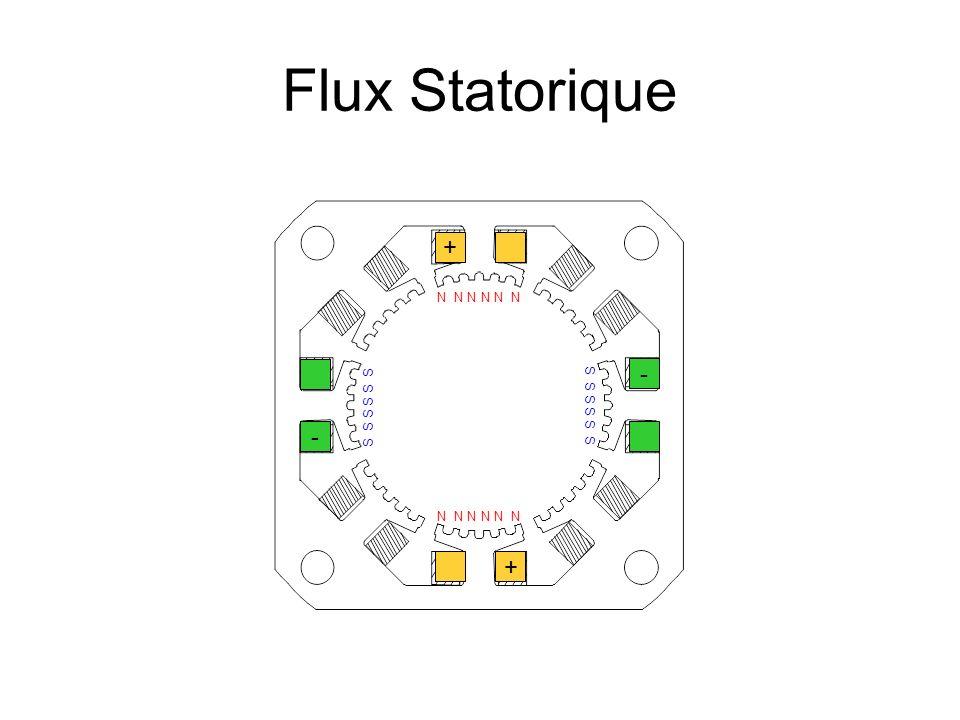 Flux Statorique + - - + N N N N N N S S S S S S S S S S S S