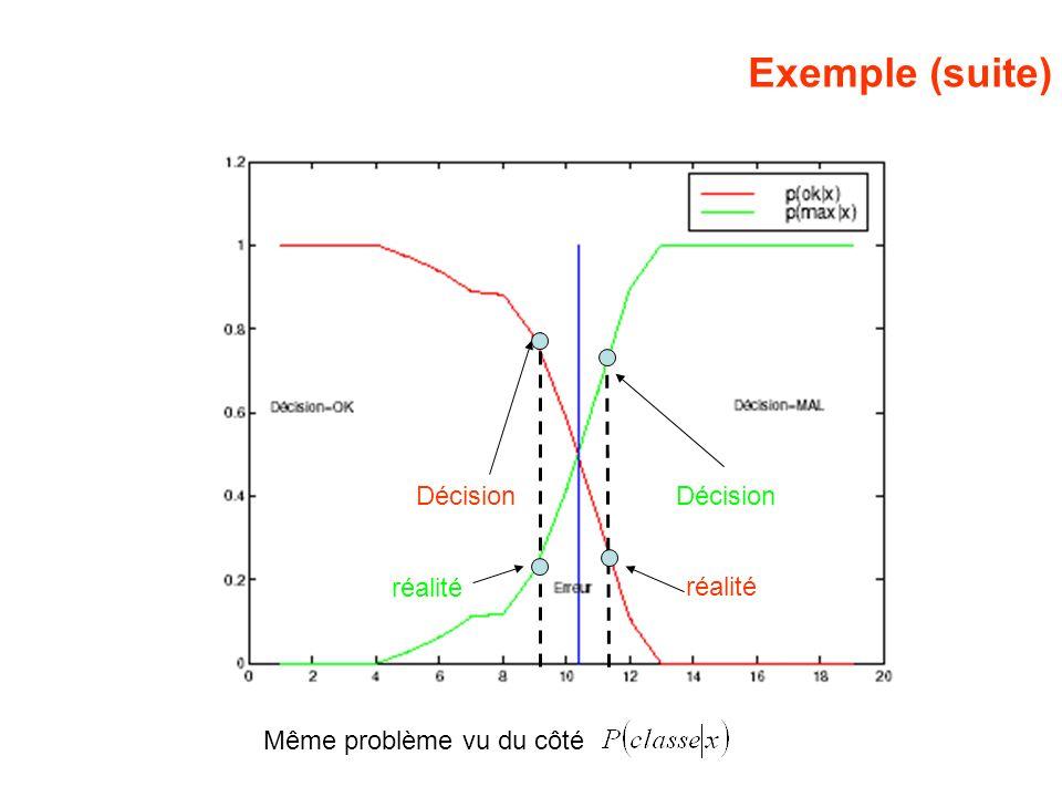 Exemple (suite) Décision Décision réalité réalité