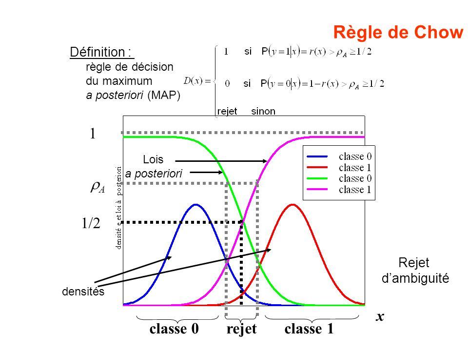Règle de Chow 1 rA 1/2 x classe 0 rejet classe 1 Définition : Rejet