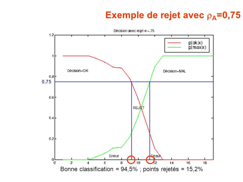 Exemple de rejet avec rA=0,75
