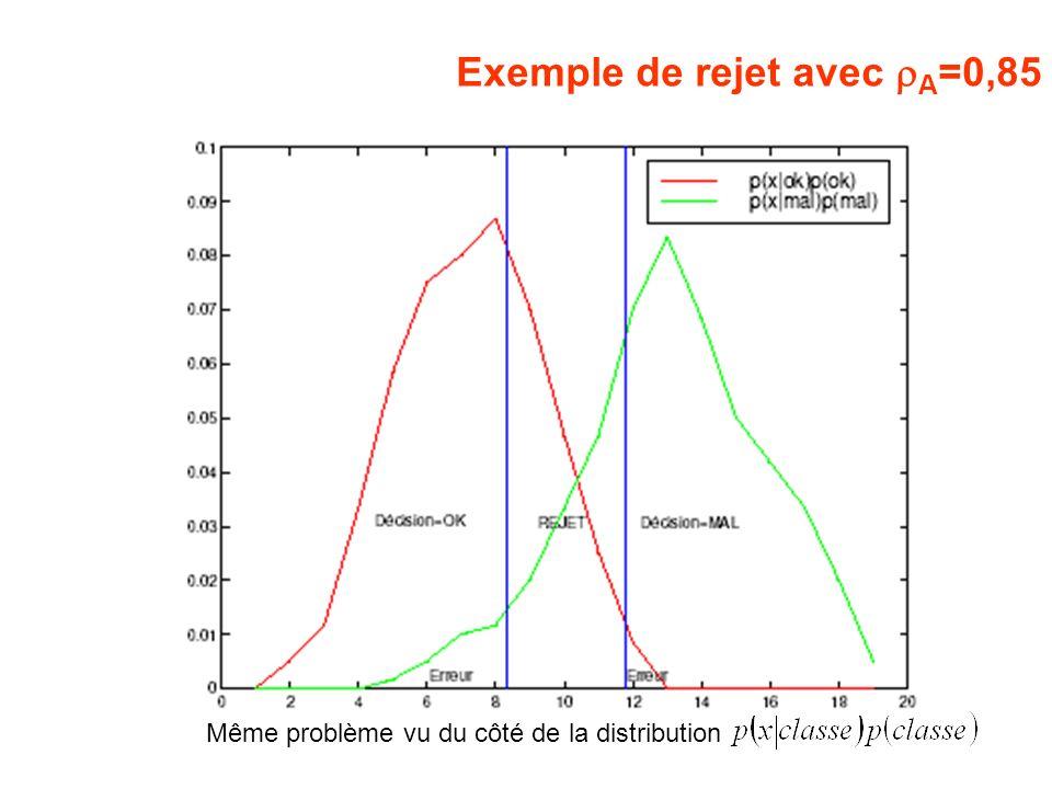 Exemple de rejet avec rA=0,85