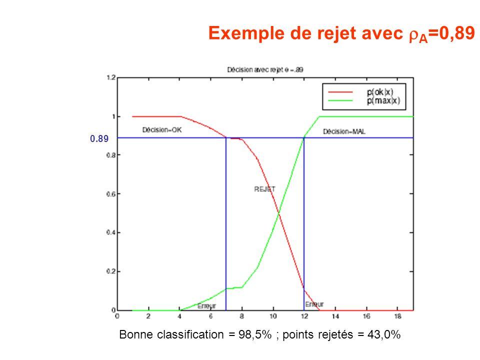 Exemple de rejet avec rA=0,89