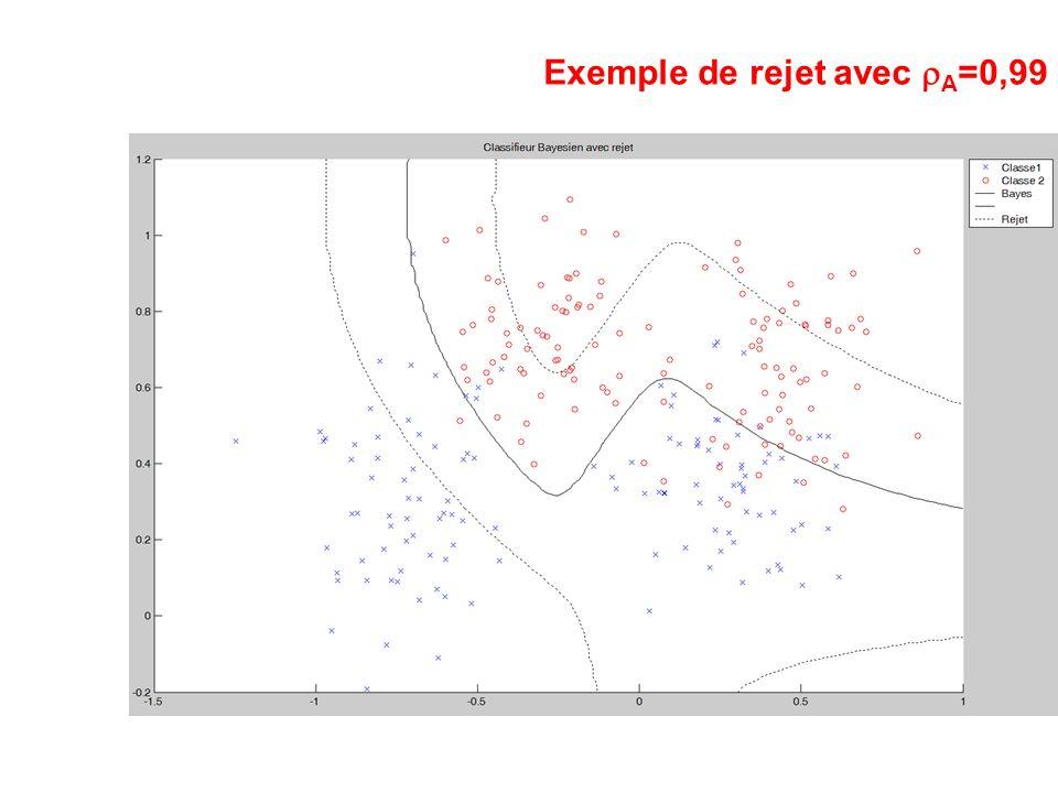 Exemple de rejet avec rA=0,99