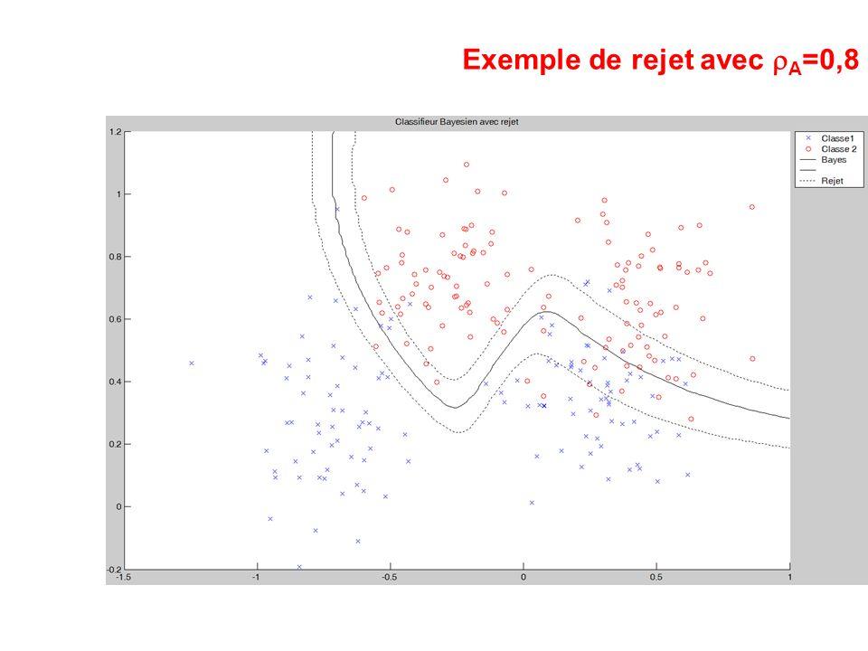 Exemple de rejet avec rA=0,8