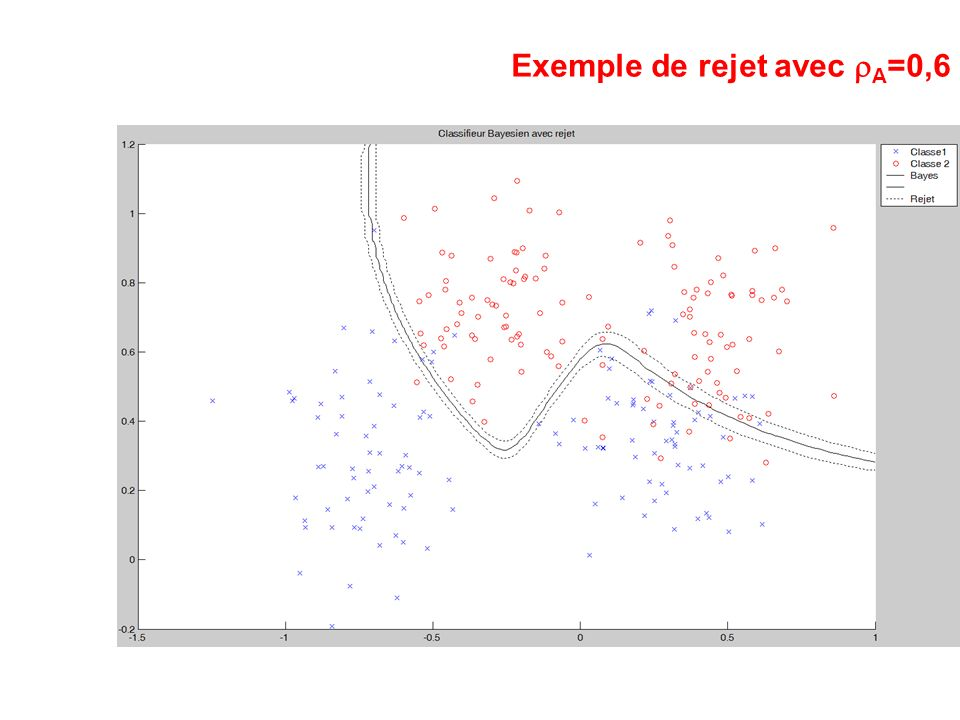 Exemple de rejet avec rA=0,6