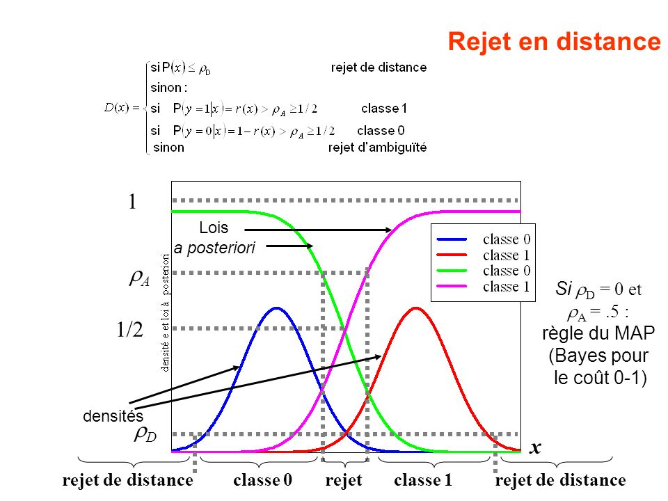 Rejet en distance 1 rA 1/2 rD x Si rD = 0 et rA = .5 : règle du MAP